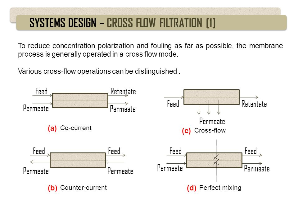 SYSTEMS DESIGN – CROSS FLOW FILTRATION [1]